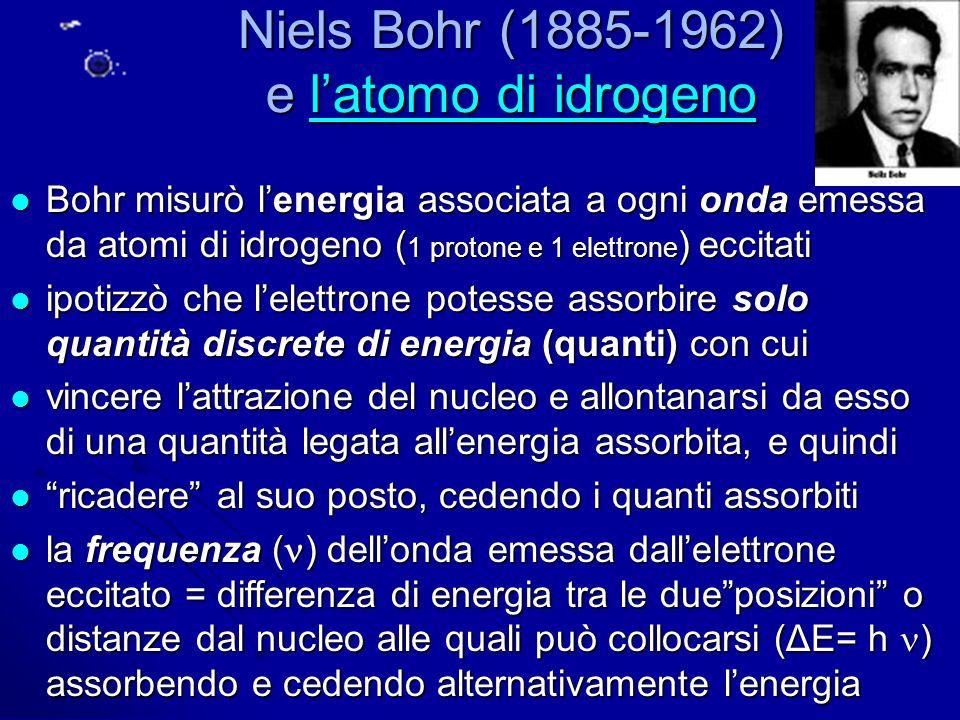 Niels Bohr (1885-1962) e l'atomo di idrogeno