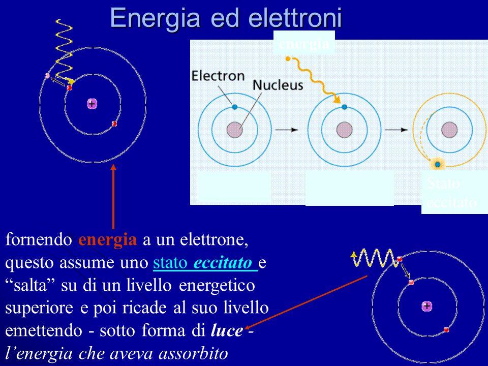 Energia ed elettroni fornendo energia a un elettrone,