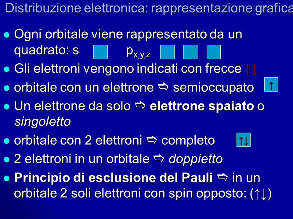 Distribuzione elettronica: rappresentazione grafica