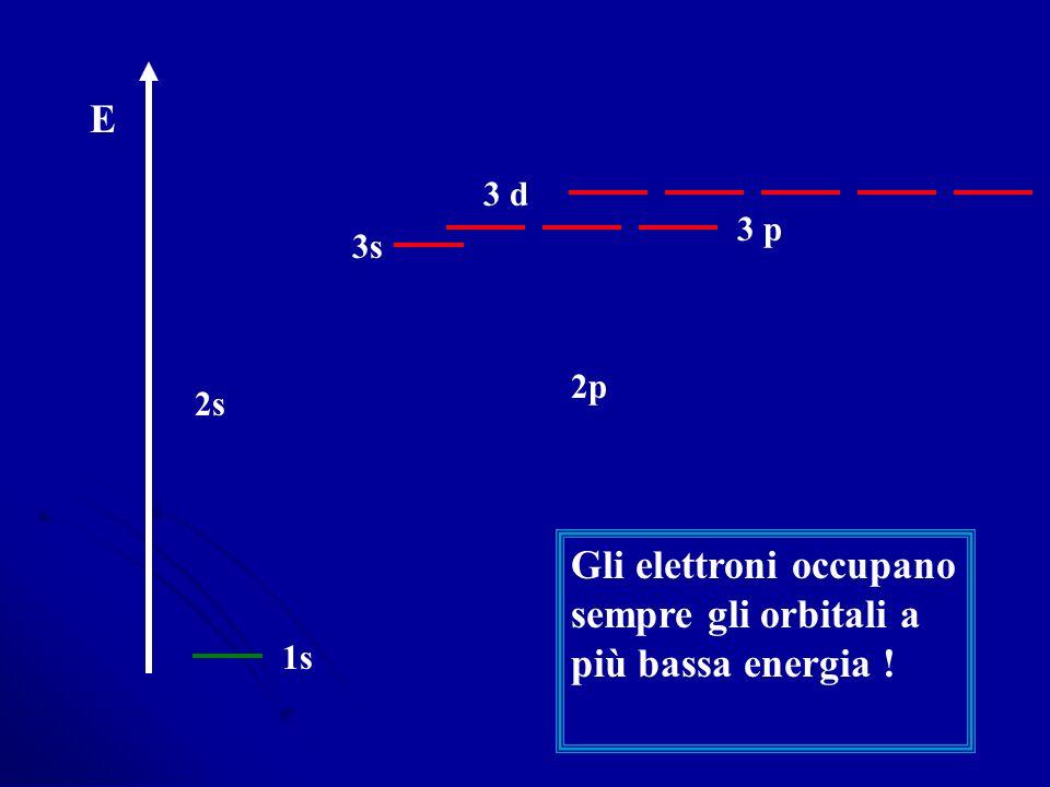 Gli elettroni occupano sempre gli orbitali a più bassa energia !