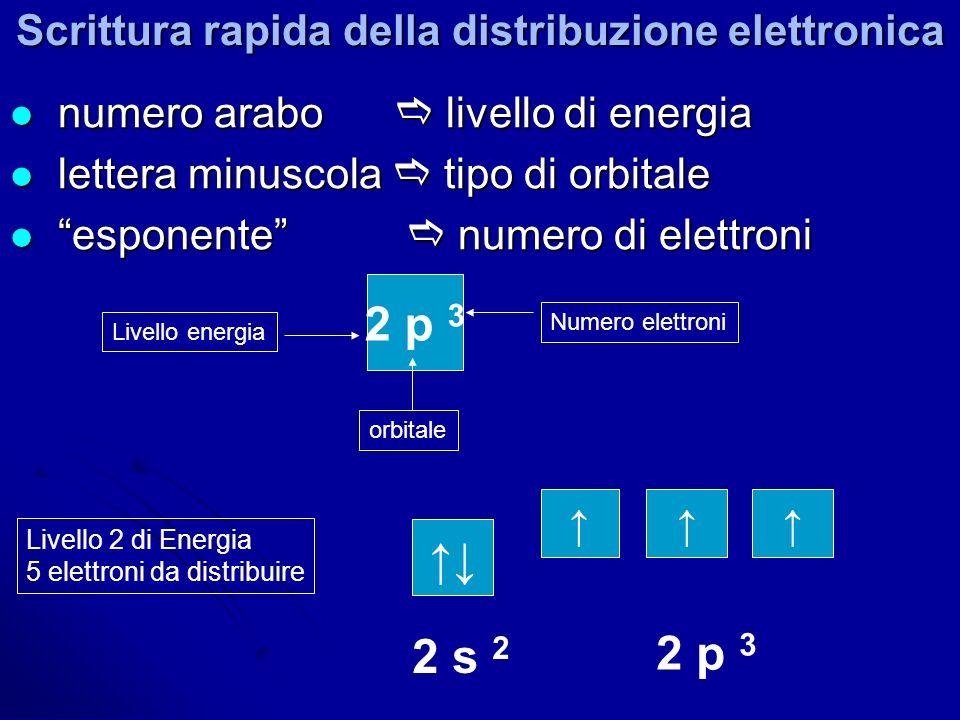 Scrittura rapida della distribuzione elettronica