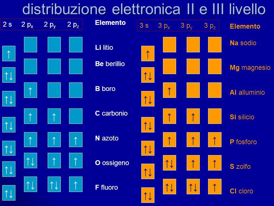 distribuzione elettronica II e III livello