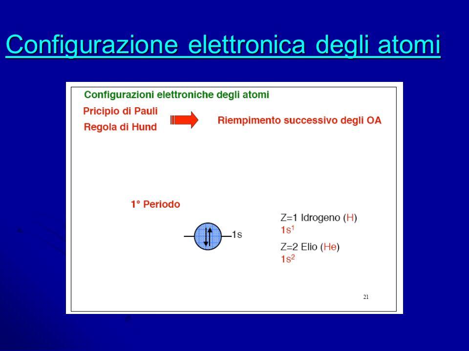 Configurazione elettronica degli atomi