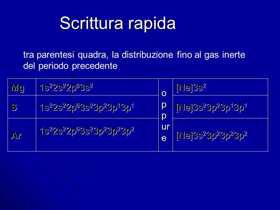 Scrittura rapida tra parentesi quadra, la distribuzione fino al gas inerte. del periodo precedente.