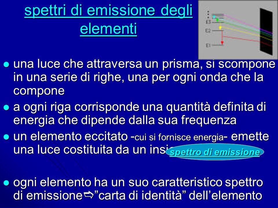 spettri di emissione degli elementi