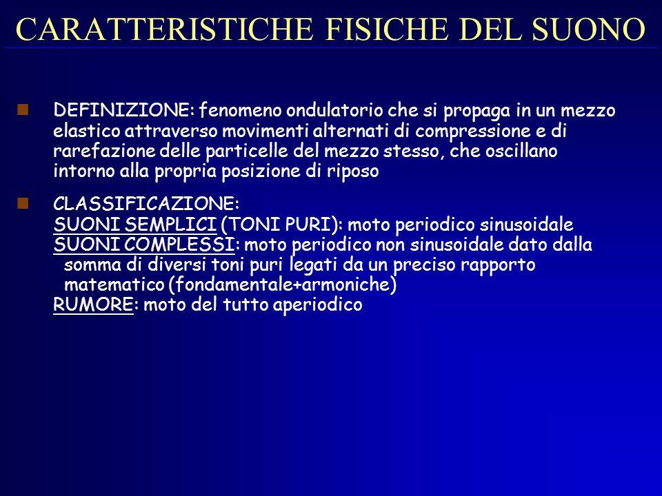 CARATTERISTICHE FISICHE DEL SUONO