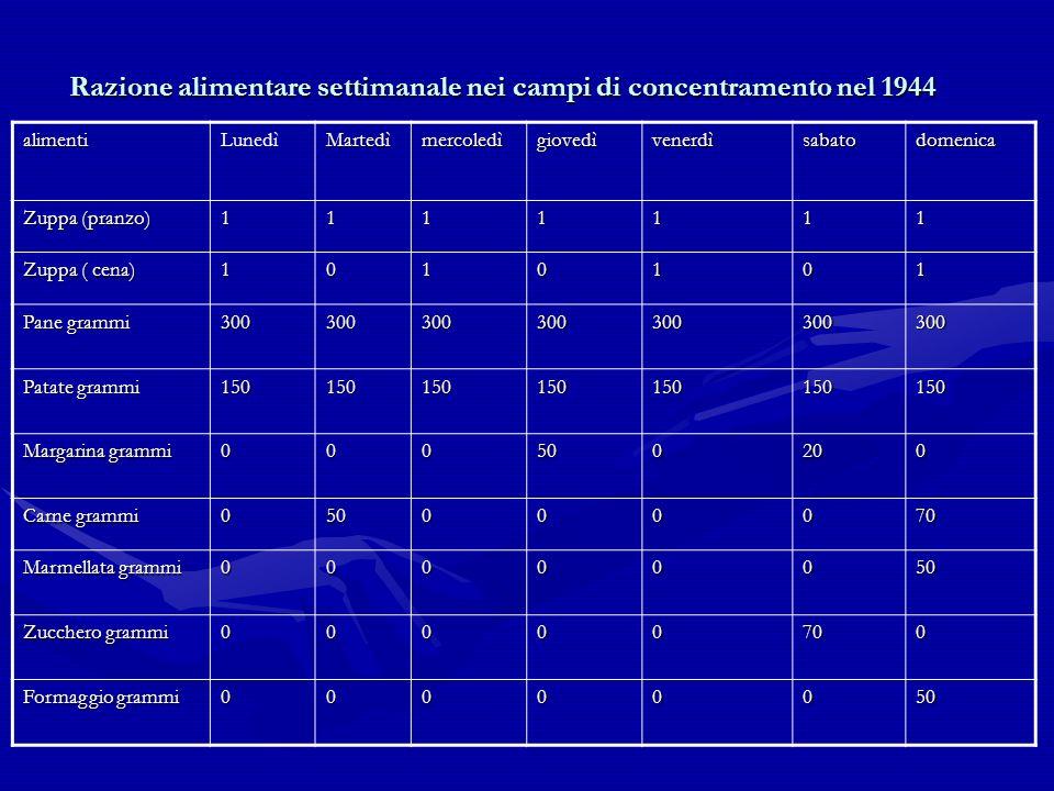 Razione alimentare settimanale nei campi di concentramento nel 1944