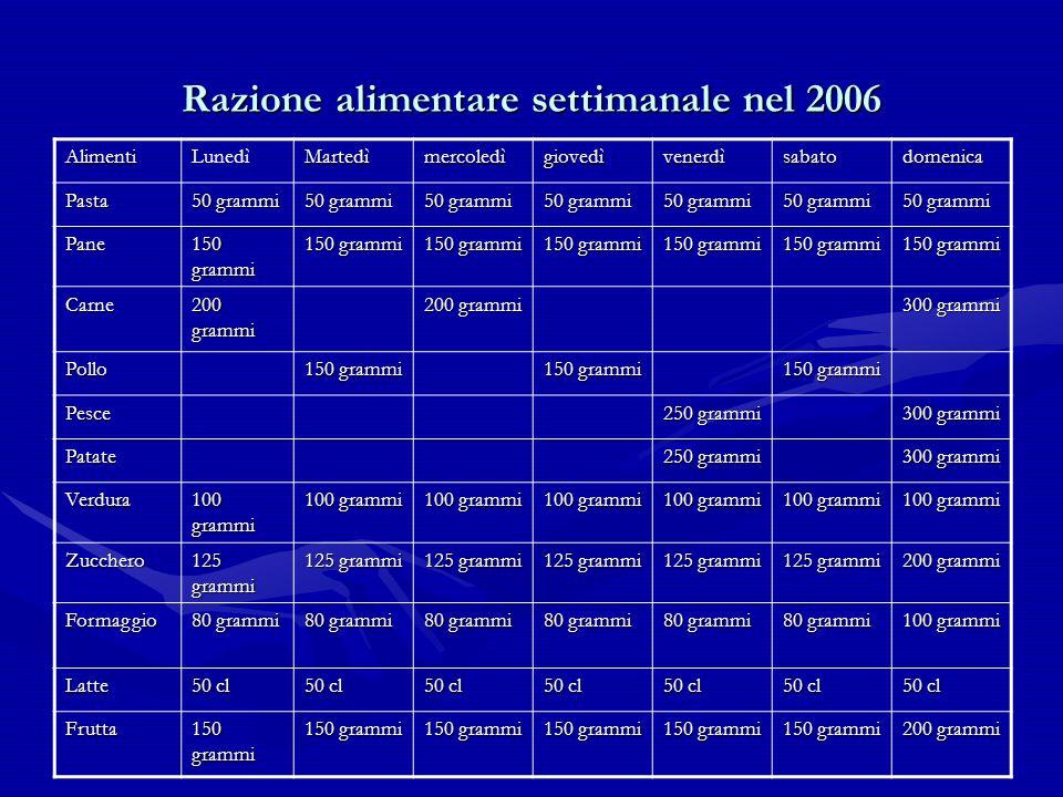 Razione alimentare settimanale nel 2006