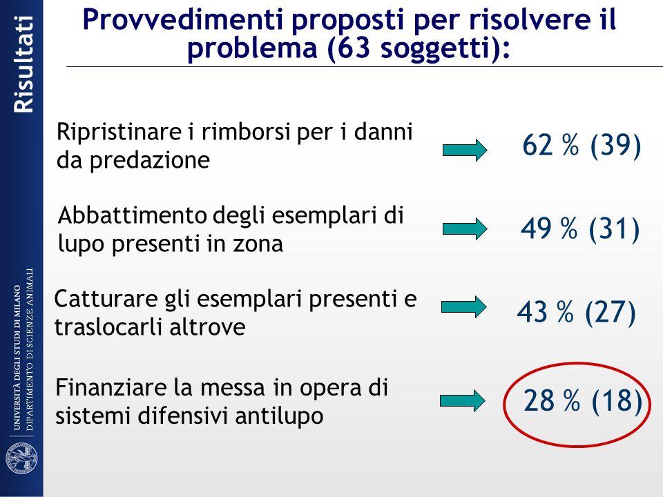 Provvedimenti proposti per risolvere il problema (63 soggetti):