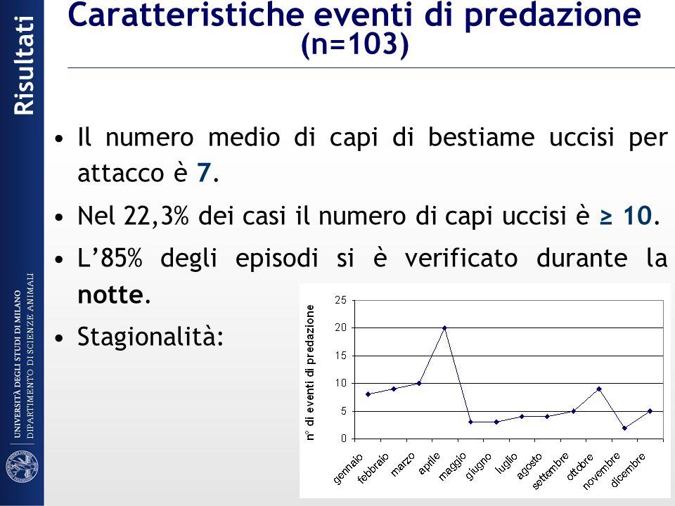 Caratteristiche eventi di predazione (n=103)