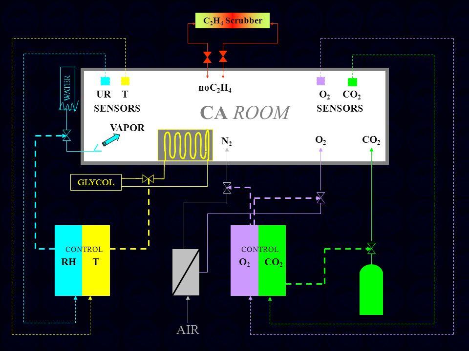 CA ROOM AIR noC2H4 VAPOR UR T SENSORS O2 CO2 SENSORS O2 N2 O2 CO2 CO2