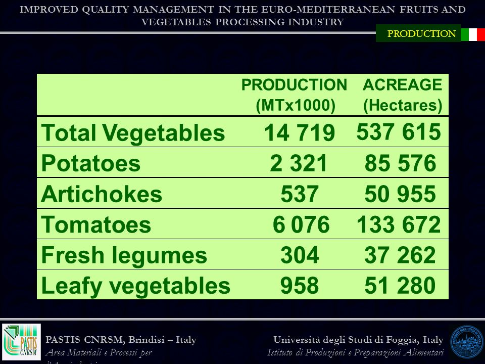 Total Vegetables 14 719 537 615 Potatoes 2 321 85 576 Artichokes 537
