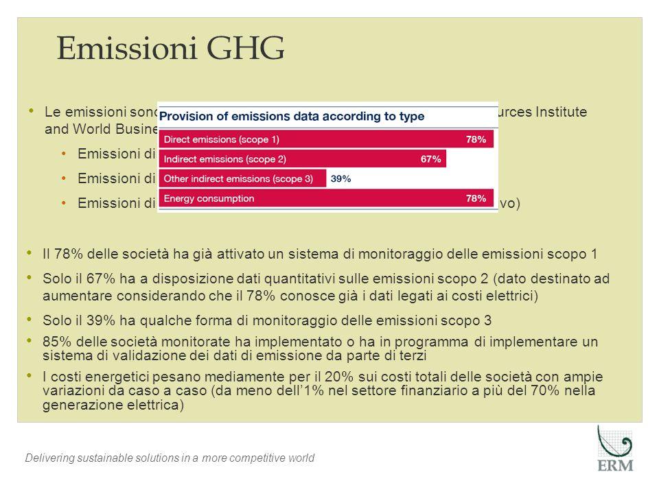 Emissioni GHG