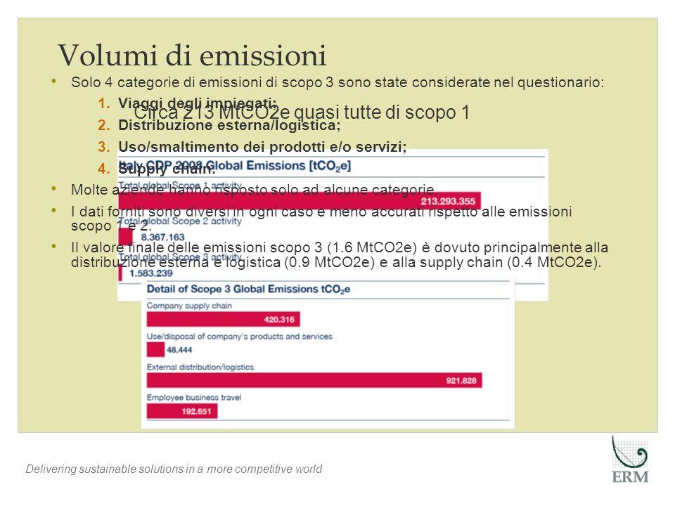 Volumi di emissioni Circa 213 MtCO2e quasi tutte di scopo 1