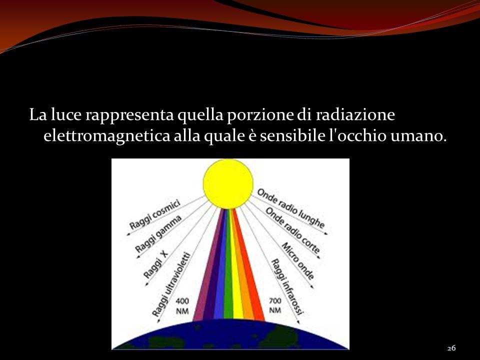 La luce rappresenta quella porzione di radiazione elettromagnetica alla quale è sensibile l occhio umano.