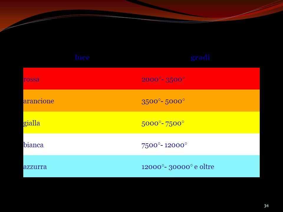 luce gradi. rossa. 2000°- 3500° arancione. 3500°- 5000° gialla. 5000°- 7500° bianca. 7500°- 12000°