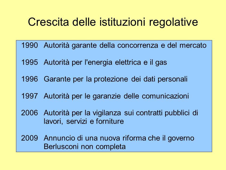 Crescita delle istituzioni regolative
