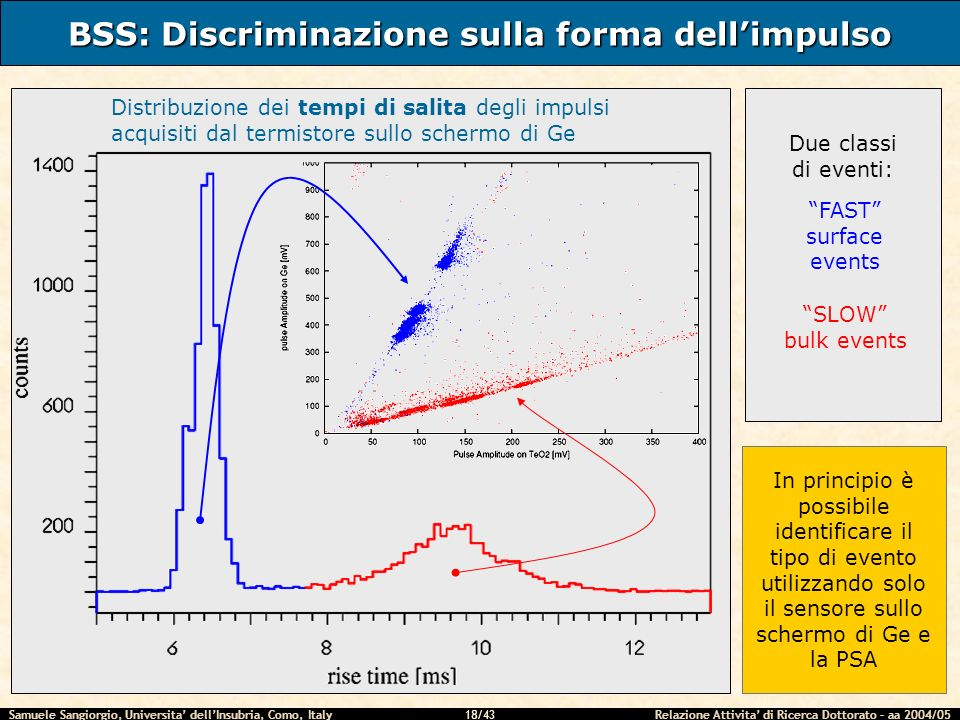 BSS: Discriminazione sulla forma dell'impulso