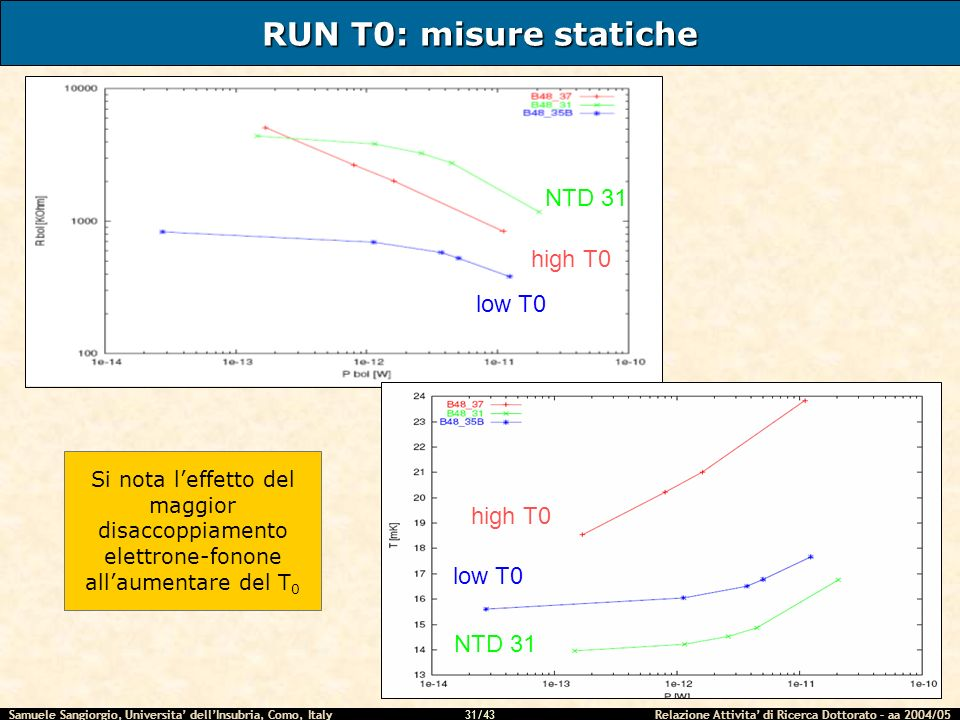 RUN T0: misure statiche NTD 31 high T0 low T0 high T0 low T0 NTD 31