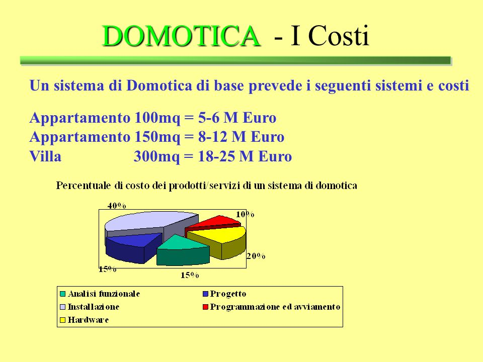 _________________ DOMOTICA - I Costi
