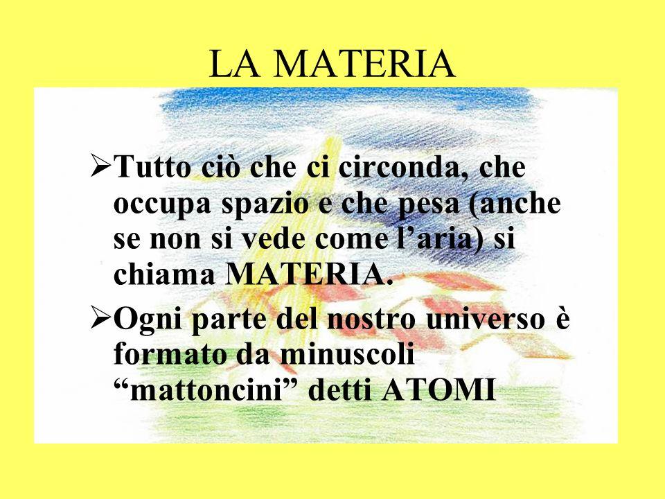 LA MATERIA Tutto ciò che ci circonda, che occupa spazio e che pesa (anche se non si vede come l'aria) si chiama MATERIA.