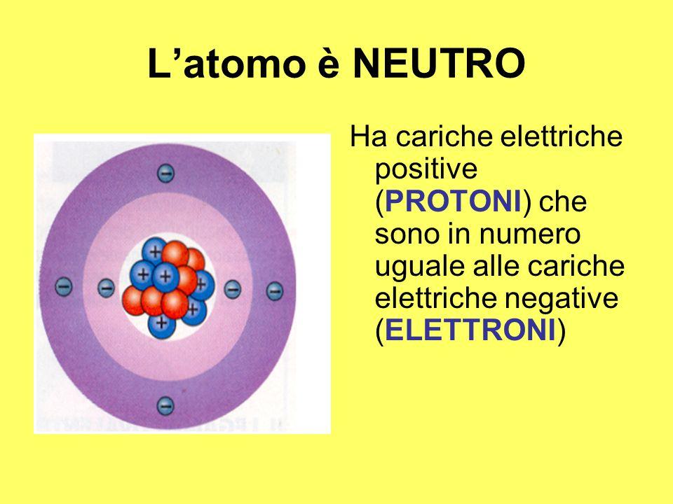 L'atomo è NEUTRO Ha cariche elettriche positive (PROTONI) che sono in numero uguale alle cariche elettriche negative (ELETTRONI)