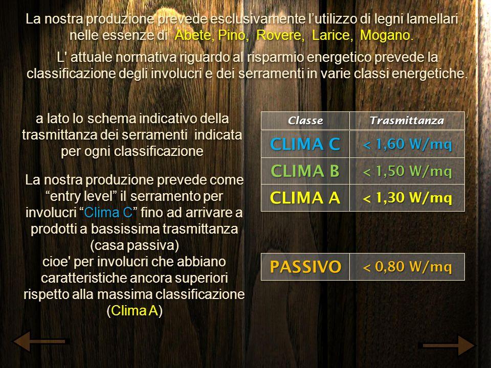 CLIMA C CLIMA B CLIMA A PASSIVO
