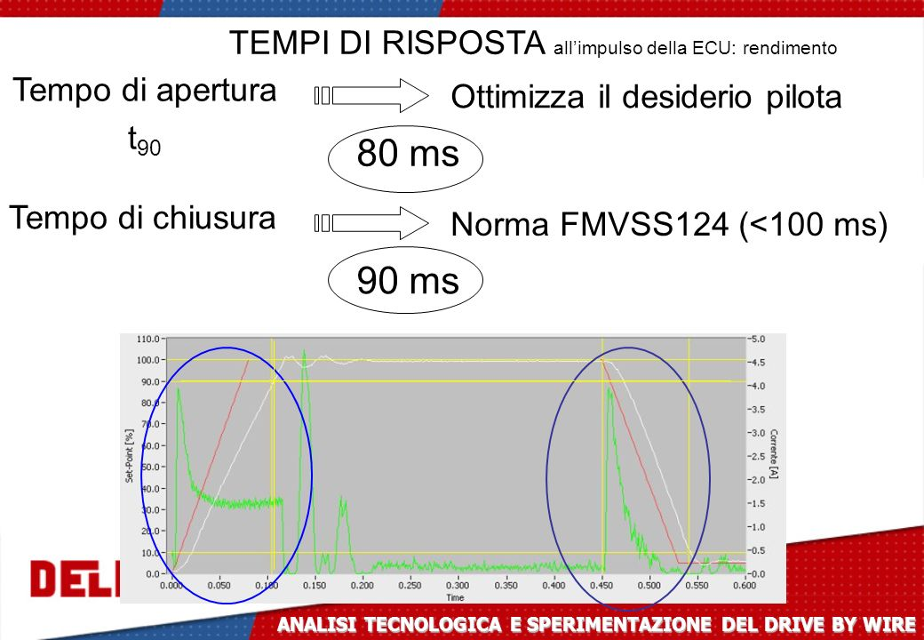 80 ms 90 ms TEMPI DI RISPOSTA all'impulso della ECU: rendimento