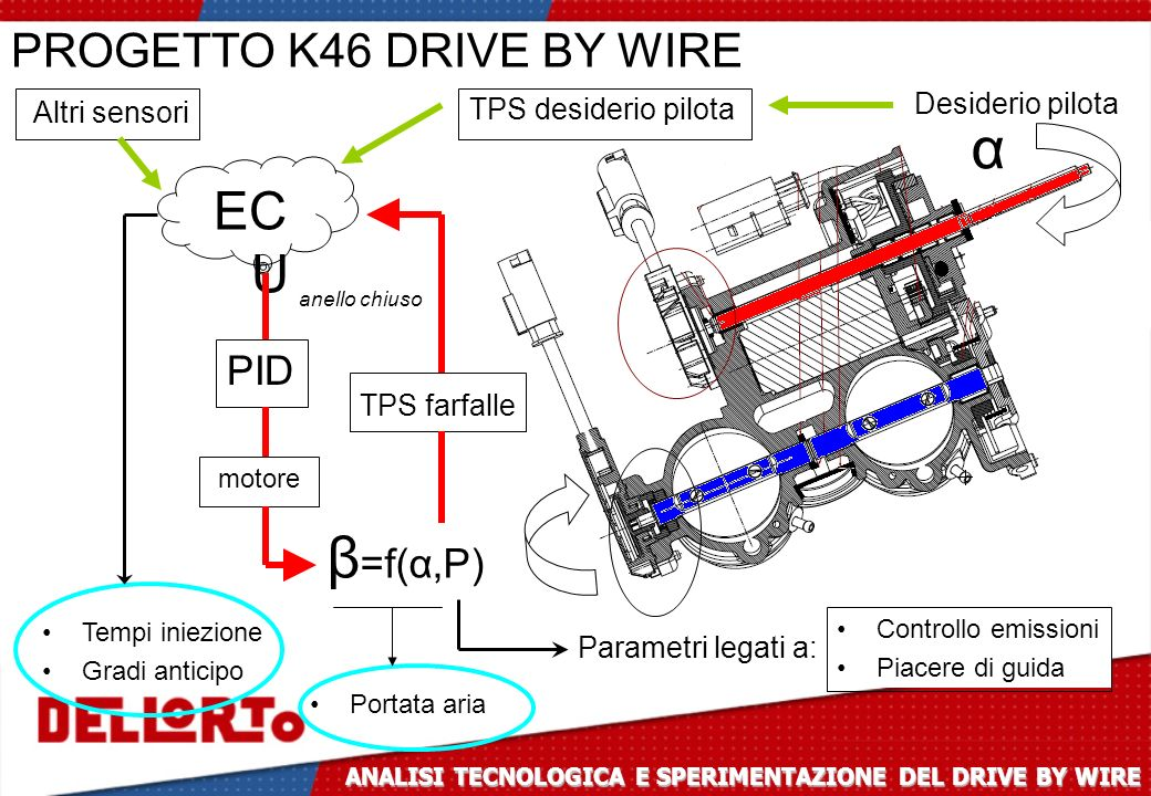 α β=f(α,P) ECU PROGETTO K46 DRIVE BY WIRE PID Desiderio pilota