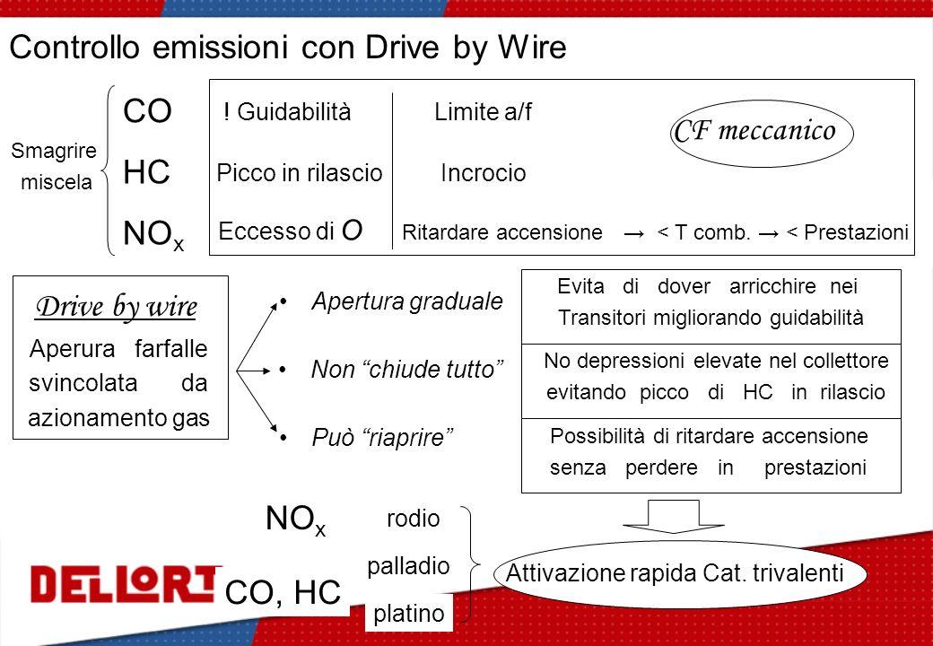 Controllo emissioni con Drive by Wire