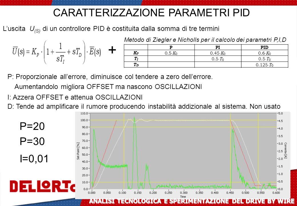 + CARATTERIZZAZIONE PARAMETRI PID P=20 P=30 I=0,01