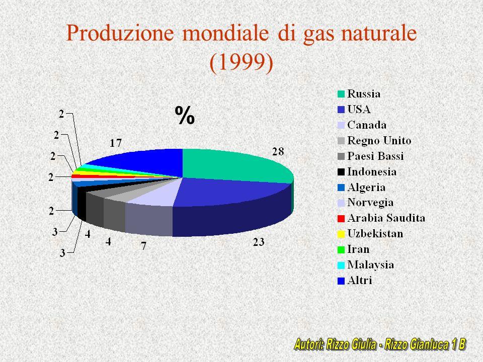 Produzione mondiale di gas naturale (1999)