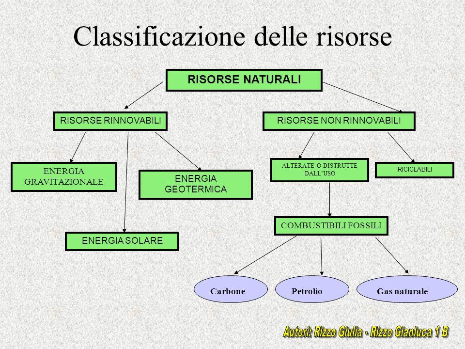 Classificazione delle risorse