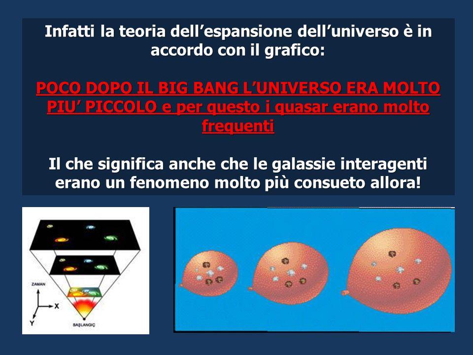 Infatti la teoria dell'espansione dell'universo è in accordo con il grafico: