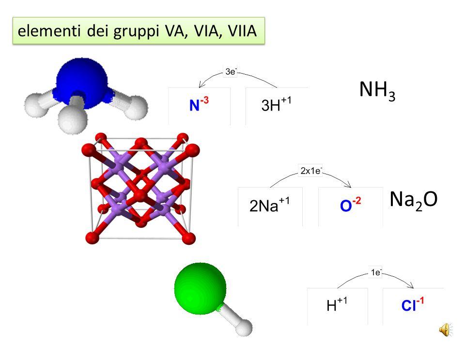 elementi dei gruppi VA, VIA, VIIA