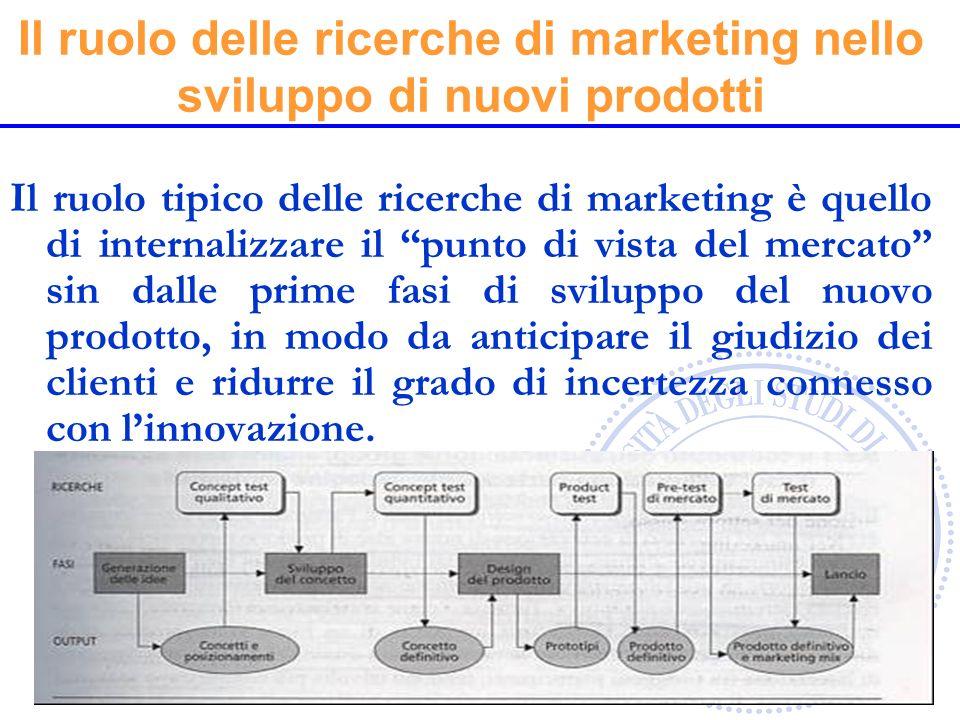 Il ruolo delle ricerche di marketing nello sviluppo di nuovi prodotti