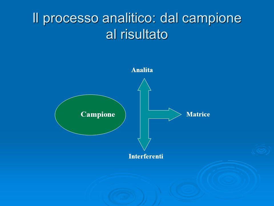 Il processo analitico: dal campione al risultato