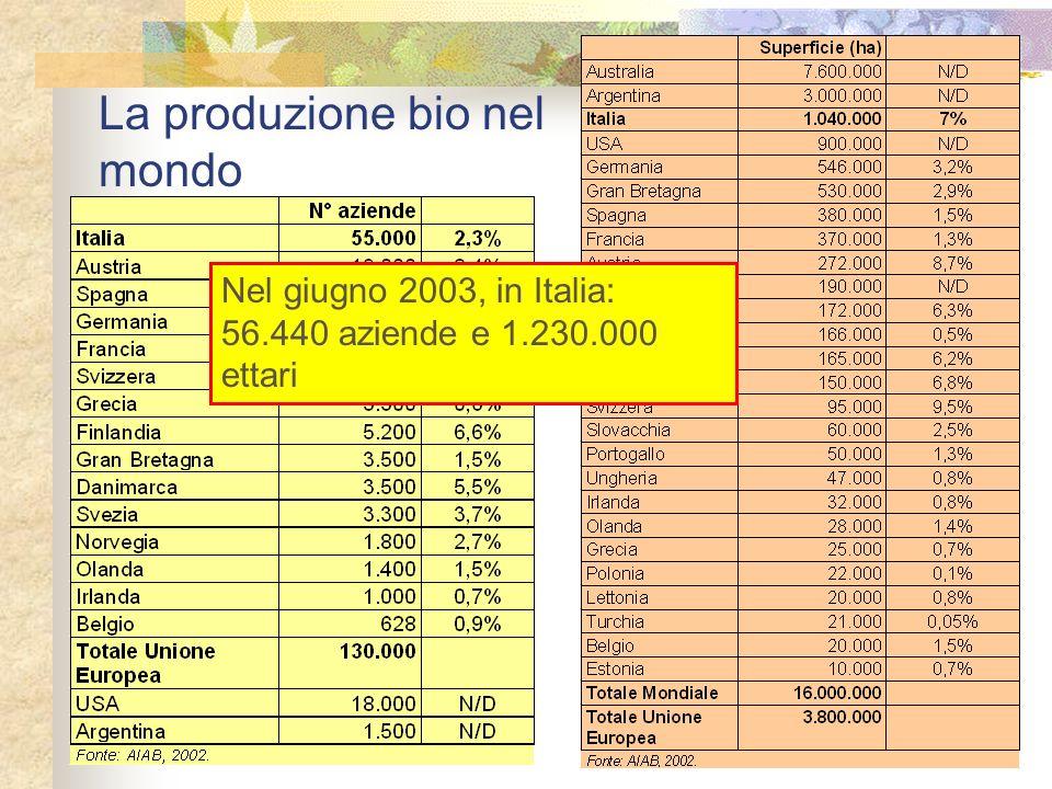La produzione bio nel mondo