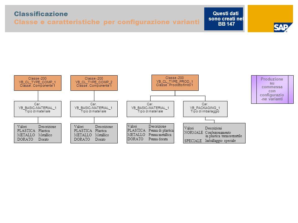 Classificazione Classe e caratteristiche per configurazione varianti