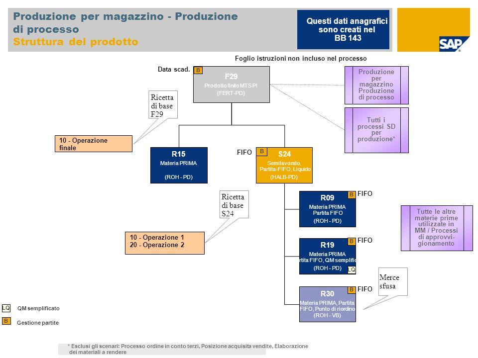 Produzione per magazzino - Produzione di processo Struttura del prodotto