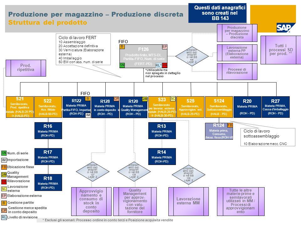 Produzione per magazzino – Produzione discreta Struttura del prodotto