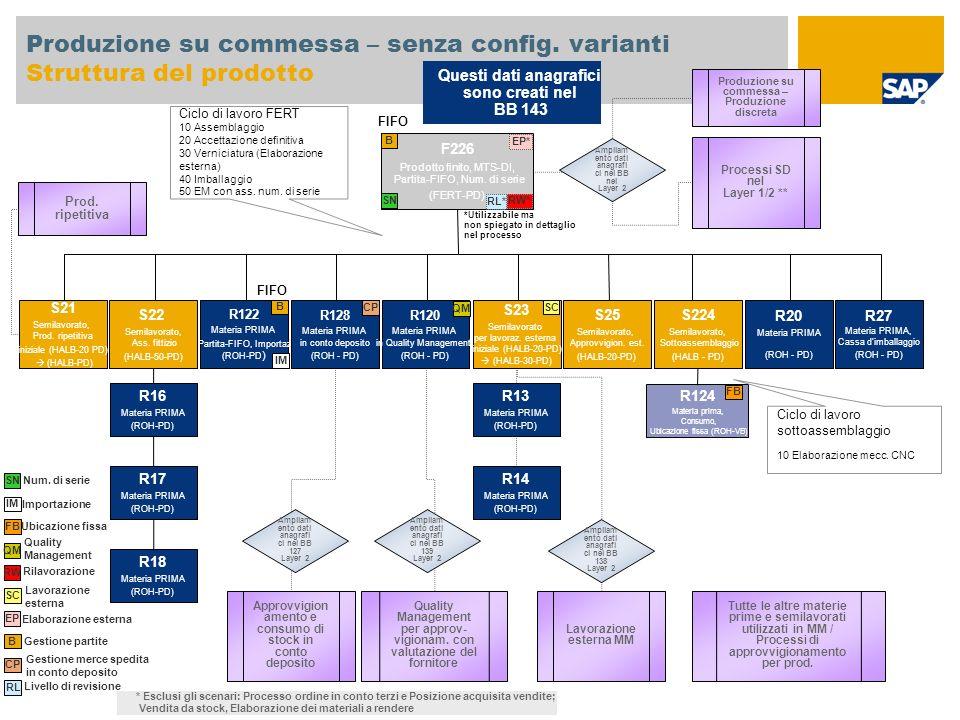 Produzione su commessa – senza config. varianti Struttura del prodotto