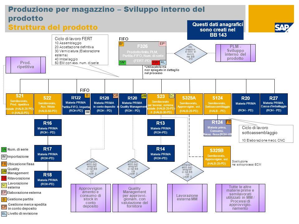 Produzione per magazzino – Sviluppo interno del prodotto Struttura del prodotto