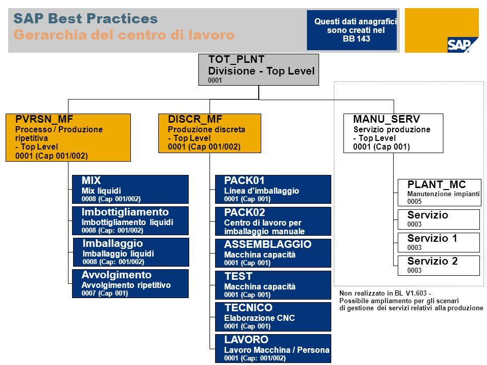 SAP Best Practices Gerarchia del centro di lavoro