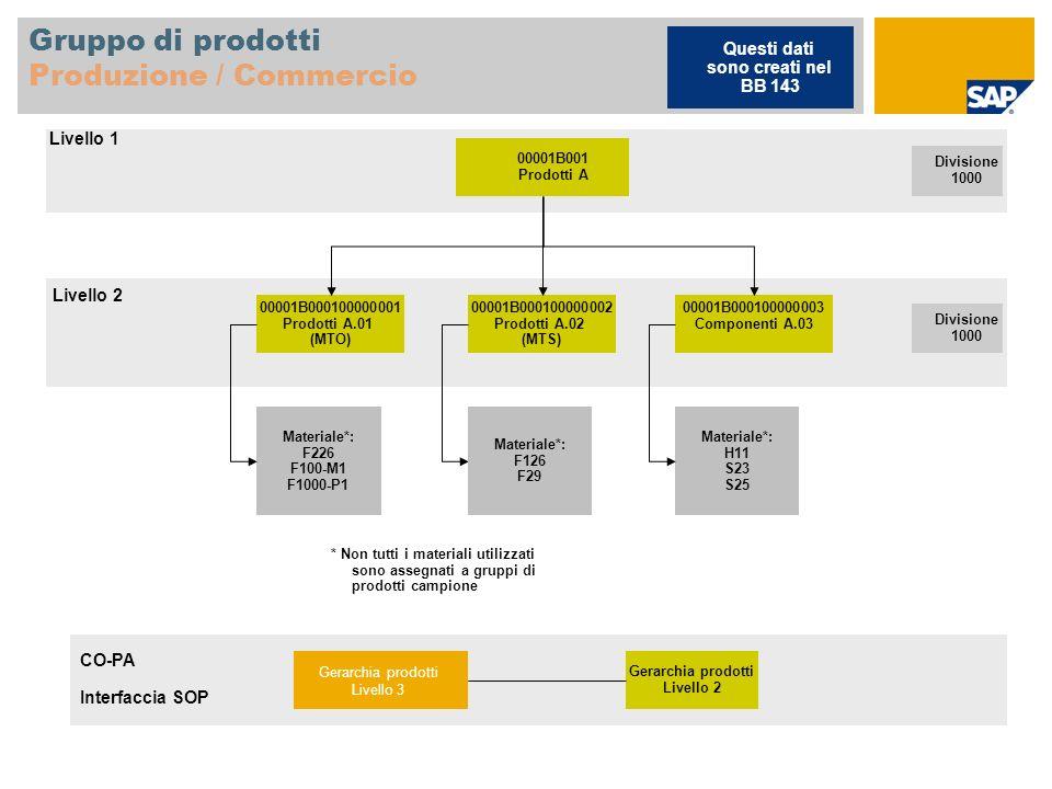 Gruppo di prodotti Produzione / Commercio