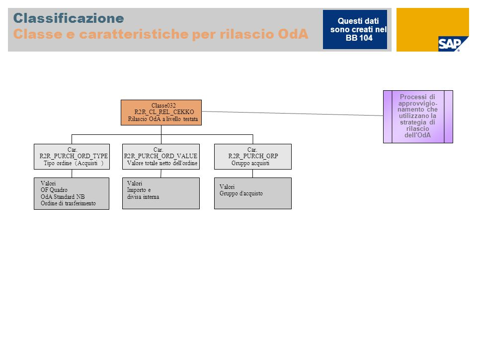 Classificazione Classe e caratteristiche per rilascio OdA