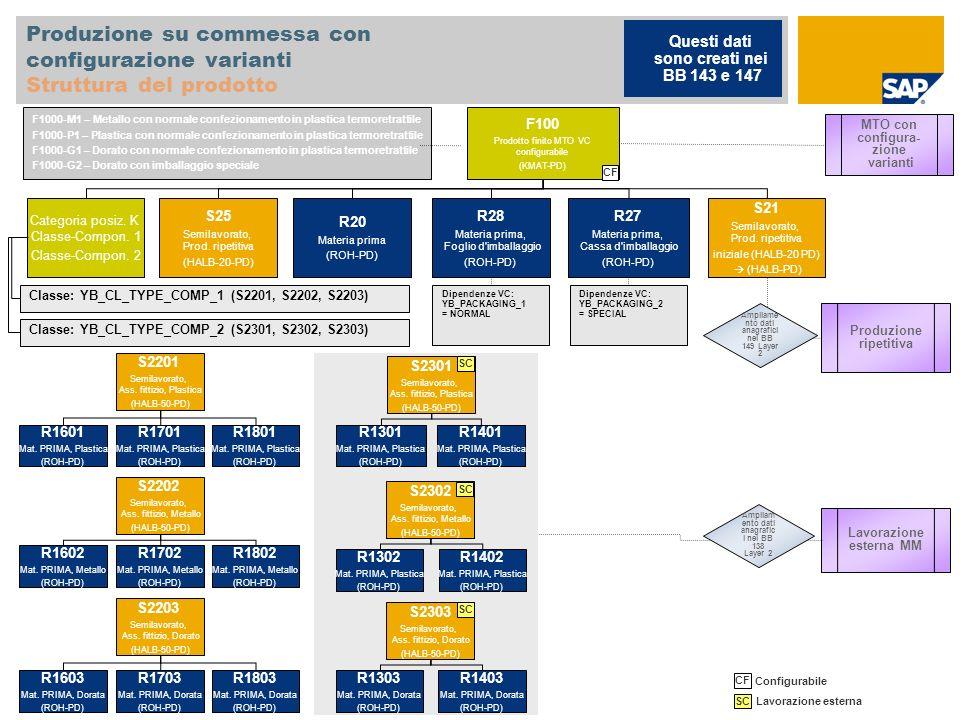 Produzione su commessa con configurazione varianti Struttura del prodotto