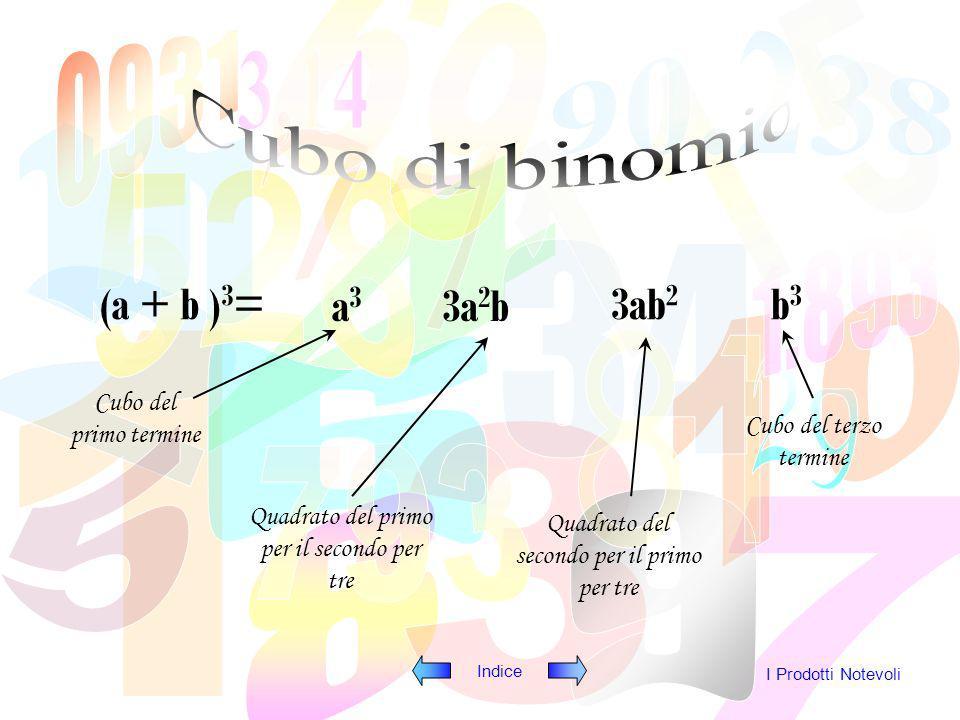 Cubo di binomio (a + b )3= a3 3a2b 3ab2 b3 Cubo del primo termine