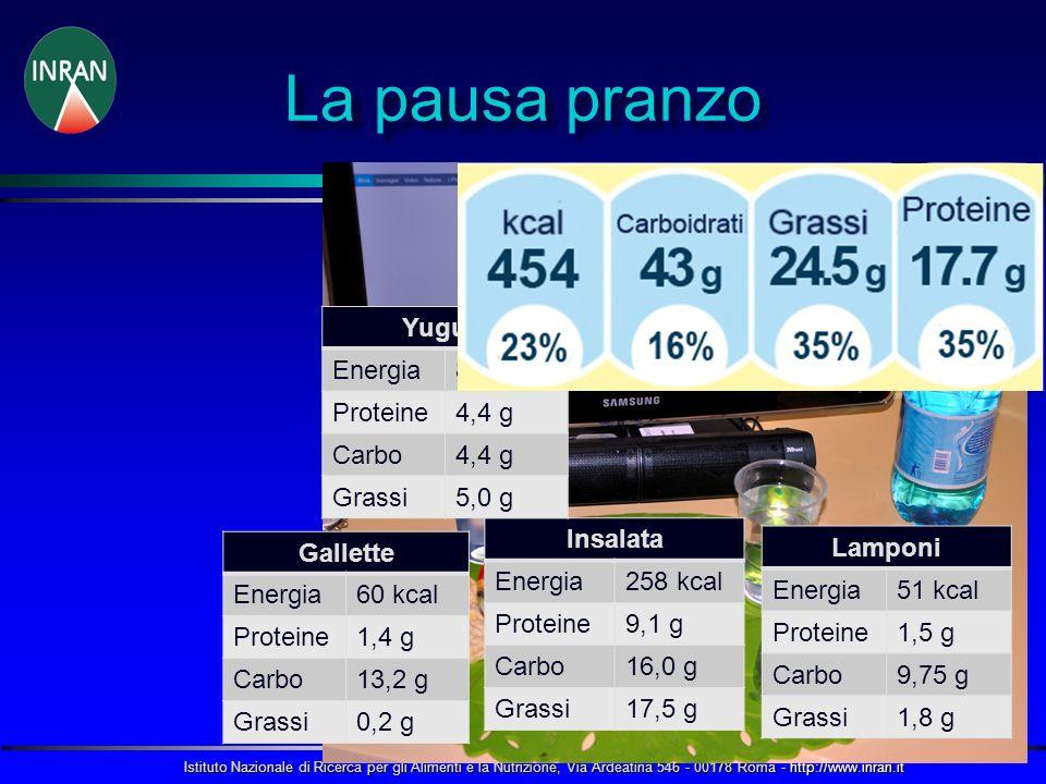 La pausa pranzo Yugurt Energia 85 kcal Proteine 4,4 g Carbo Grassi