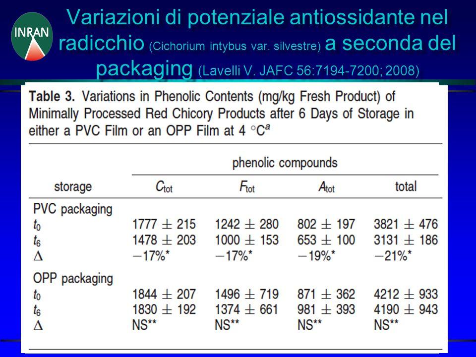 Variazioni di potenziale antiossidante nel radicchio (Cichorium intybus var.
